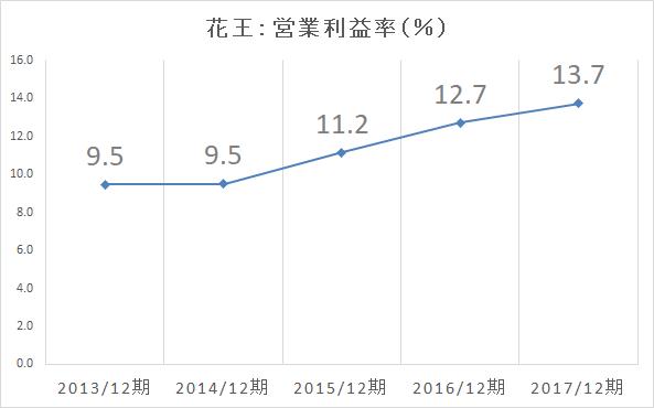 花王 営業利益率-2017