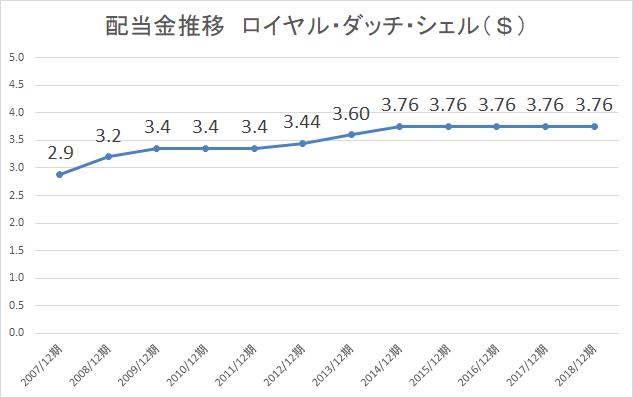 ロイヤル・ダッチ・シェル配当金推移