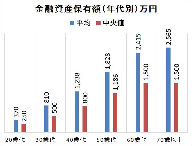 統計 金融広報中央委員会2018年 金融資産