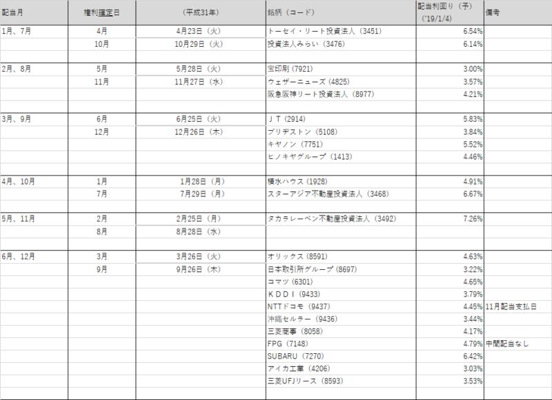 毎月配当金 日本株 20190104
