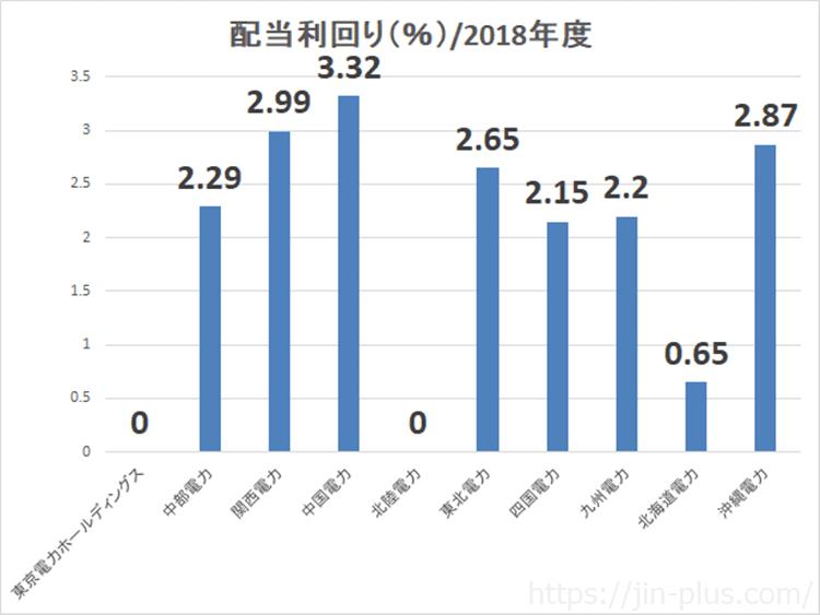 電力株 配当利回り 比較2