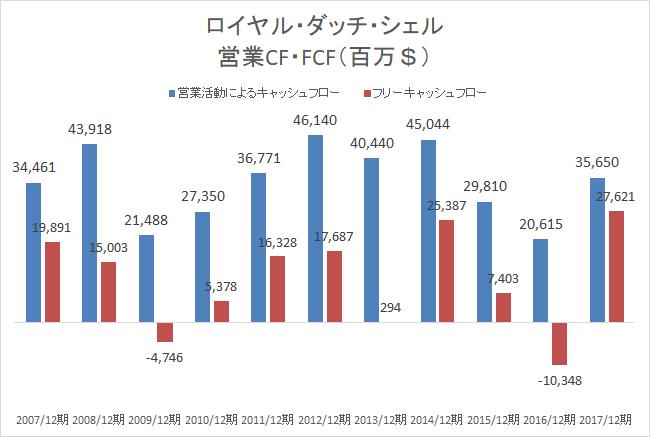 ロイヤル・ダッチ・シェル営業CF