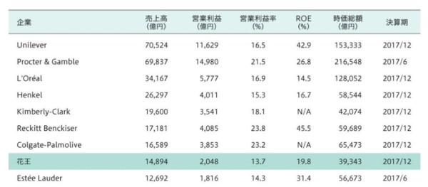 花王 グローバル比較 2018年