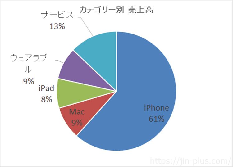 Apple カテゴリー別売上高 2018年10月-12月期決算