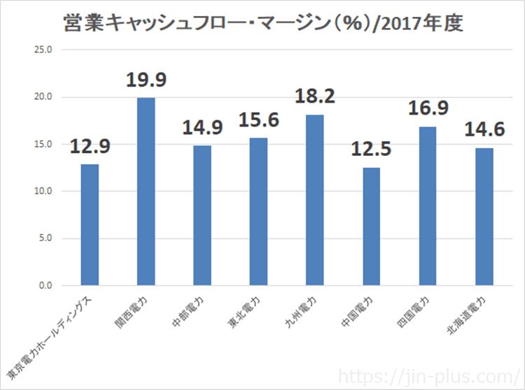 電力株 営業キャッシュフロー・マージン 比較