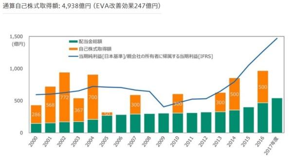 花王 配当金 自己株式取得 2018年