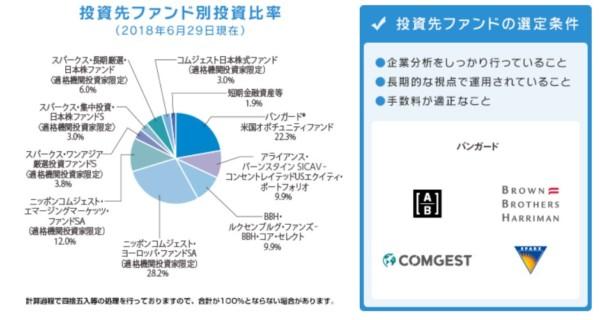 セゾン資産形成達人ファンド-2