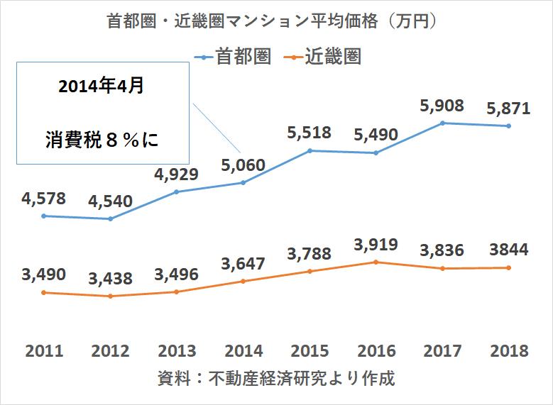 新築マンション 首都圏 近畿圏 販売2018