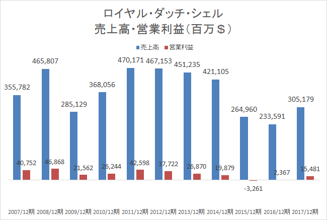 ロイヤル・ダッチ・シェル売上高