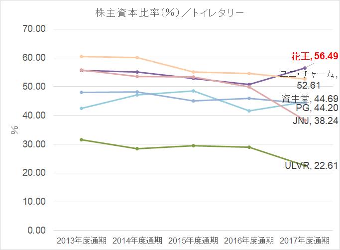 トイレタリー株主資本比率 2013-2017