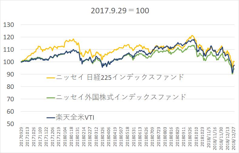 楽天VTI_リターン_比較 (1)