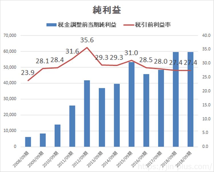 Apple 純利益推移 2008年~2018年