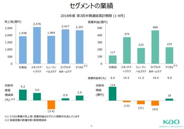 花王 2018年第3四半期決算説明資料