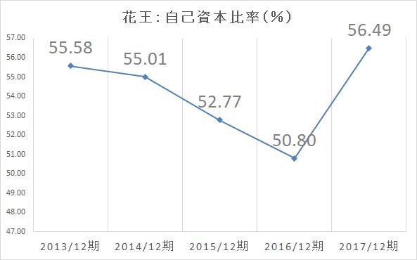 花王 自己資本比率-2017