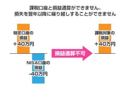 NISA 損益通算 金融庁 (1)