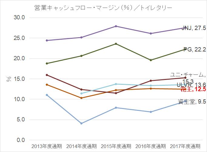 トイレタリー営業キャッシュフローマージン率 2013-2017