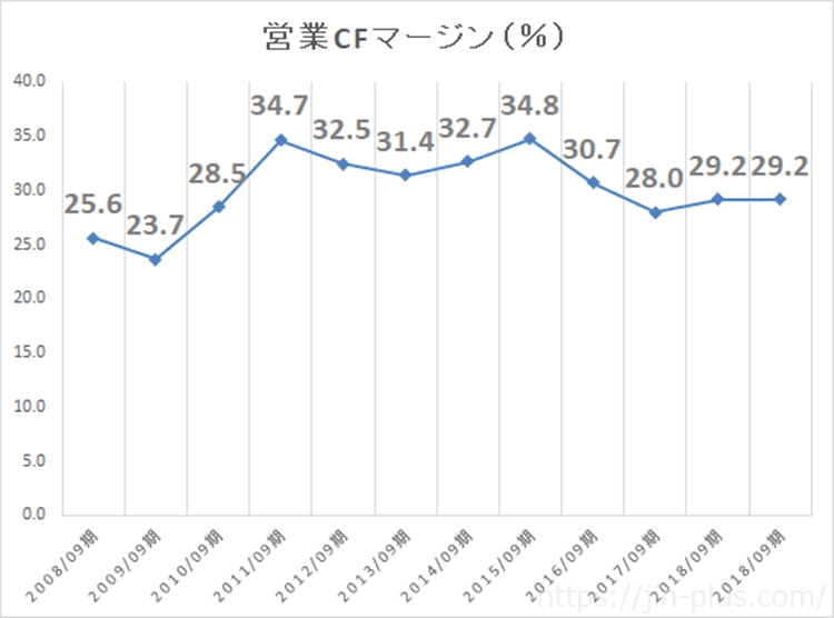 Apple 営業CF推移 2008年~2018年