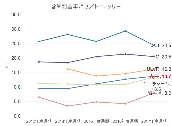 トイレタリー営業利益率 2013-2017