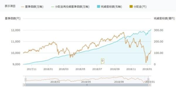 楽天VTI_利回り_投資信託 (1)