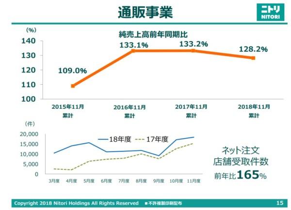 ニトリ 2019年2月期第3四半期決算説明資料 通販事業