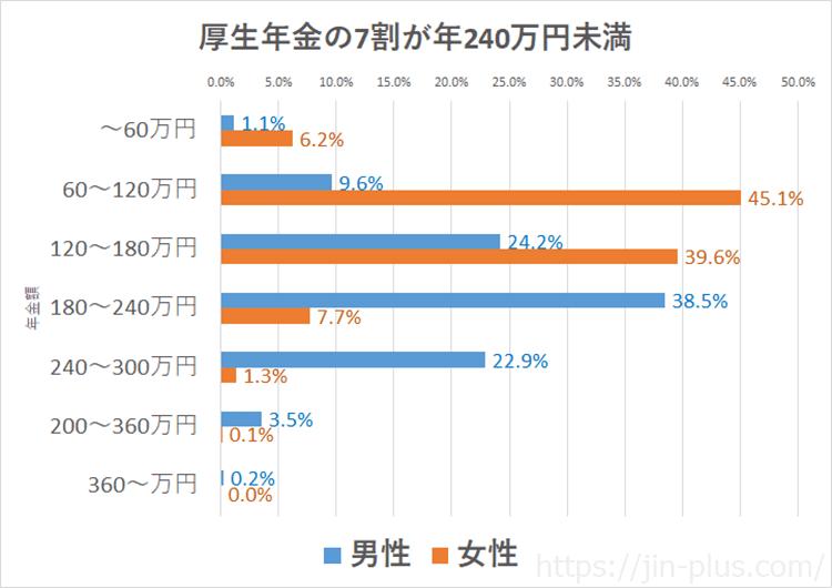 出典:厚生労働省 2016年事業年報 厚生年金の平均額(基礎年金を含む)