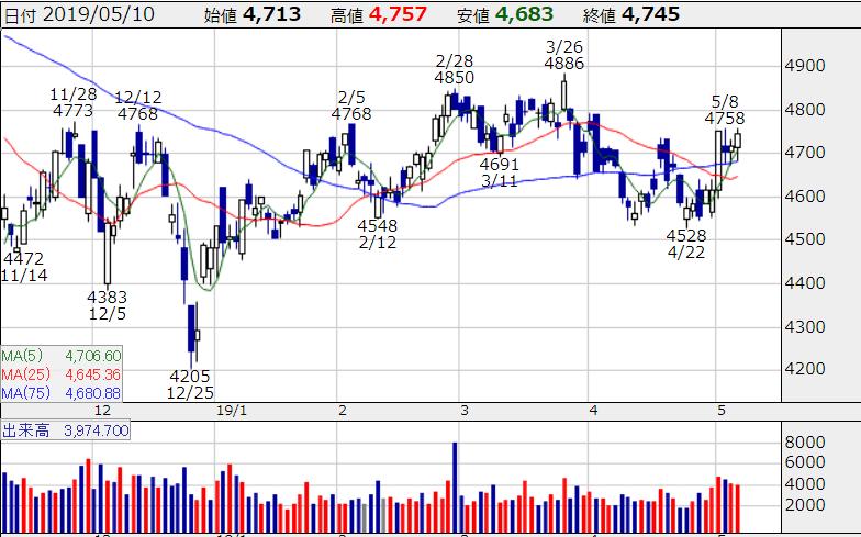 NTT 株価チャート