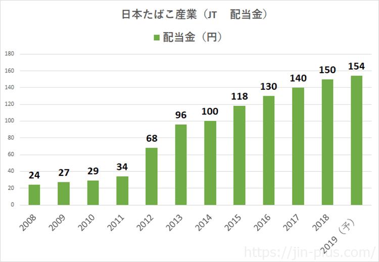 JT 配当金 2019年