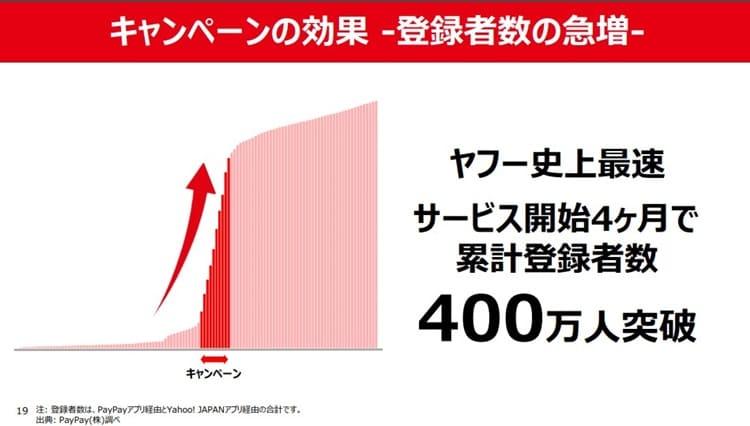 資料)Yahoo!JAPAN 2018年度第3四半期決算説明資料より 2