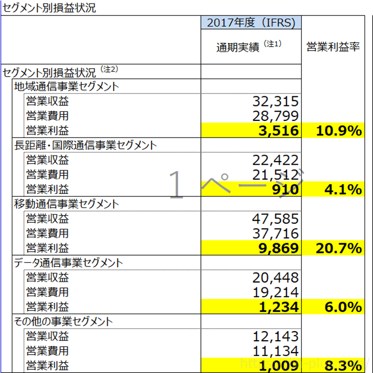 NTT セグメント別 営業利益率
