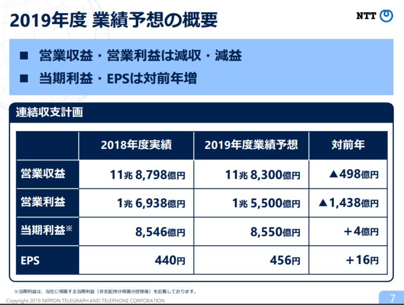 NTT2019年3月期決算説明資料 2019年度業績