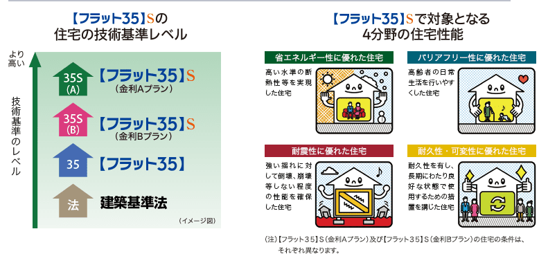 出典)住宅金融支援機構HP フラット35S イメージ