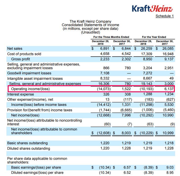 クラフトハインツ 2018年決算資料
