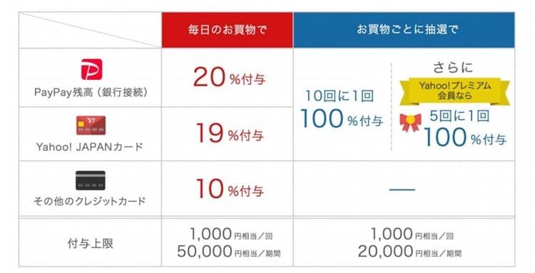 資料)Yahoo!JAPAN 2018年度第3四半期決算説明資料より