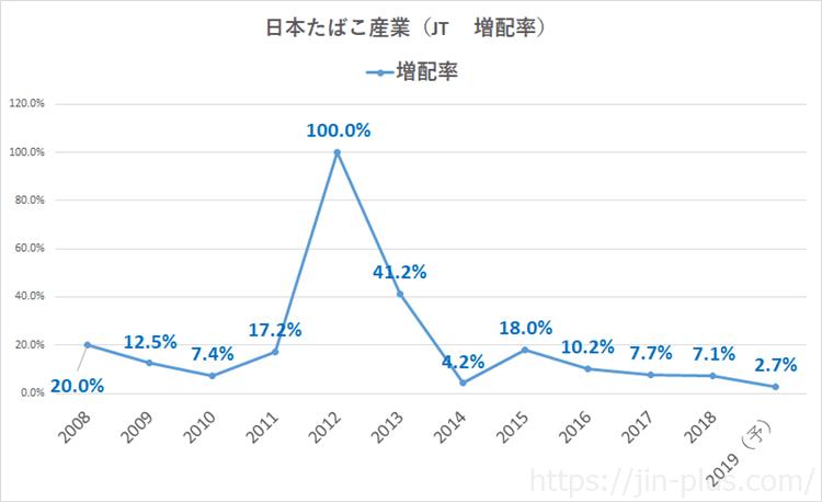 JT 増配率 2019年
