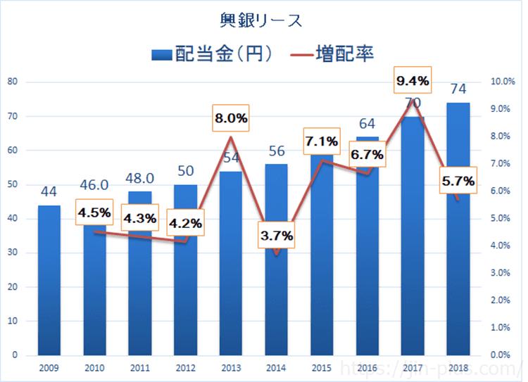 興銀リース 配当金 増配率
