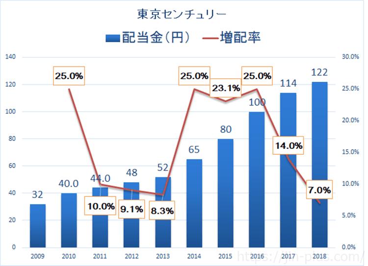 東京センチュリー 配当金 増配率