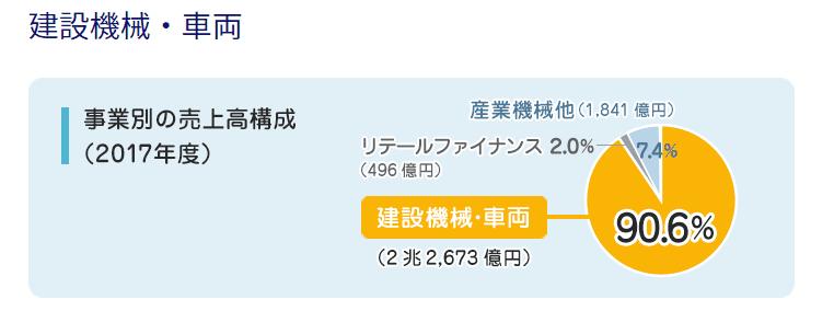 資料)コマツHP 売上構成