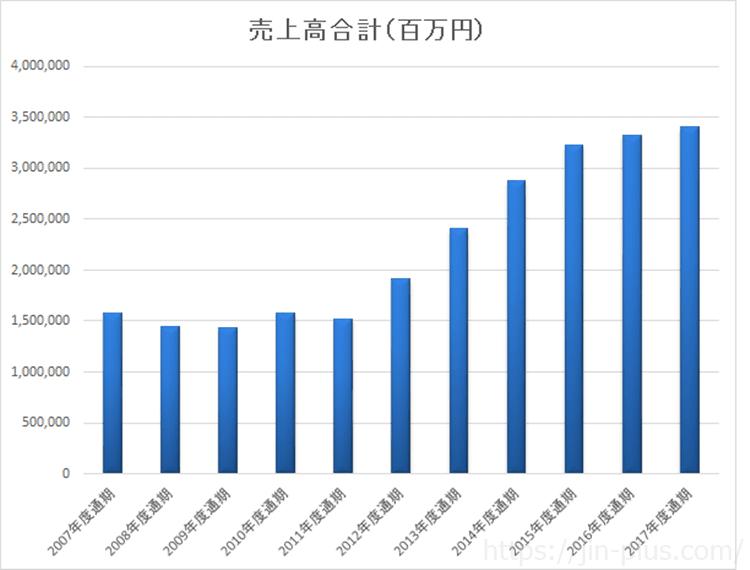 SUBARUスバル 売上高推移