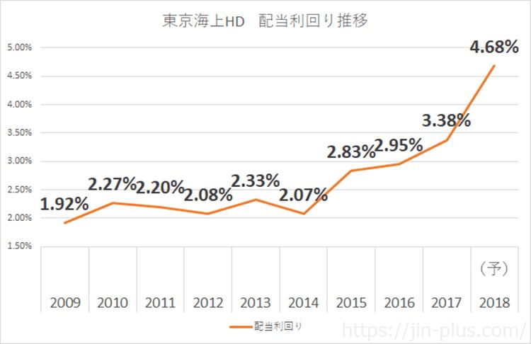 東京海上HD 配当利回り 2018年3月期