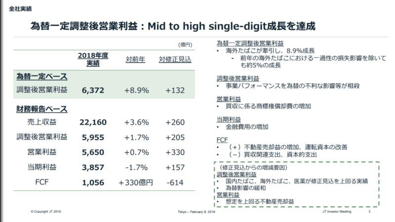 資料)日本たばこ産業 JT 2018年決算説明資料 業績