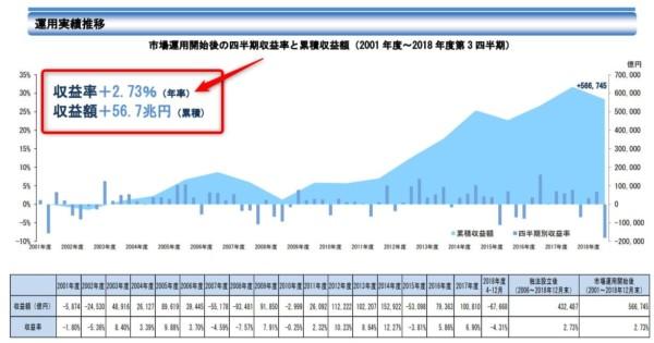 資料 GPIF 2018年度第3四半期運用状況(速報)