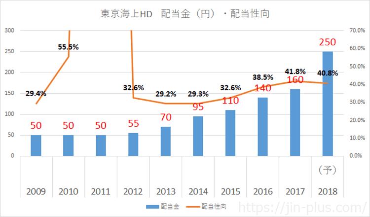 東京海上HD 配当金 2018年3月期