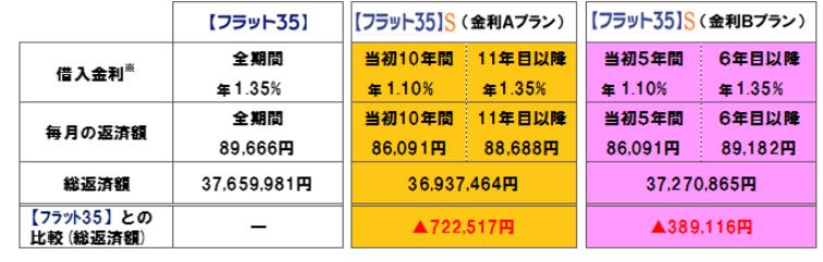 出典)住宅金融支援機構HP フラット35S 借入額3000万円 金利1.35%