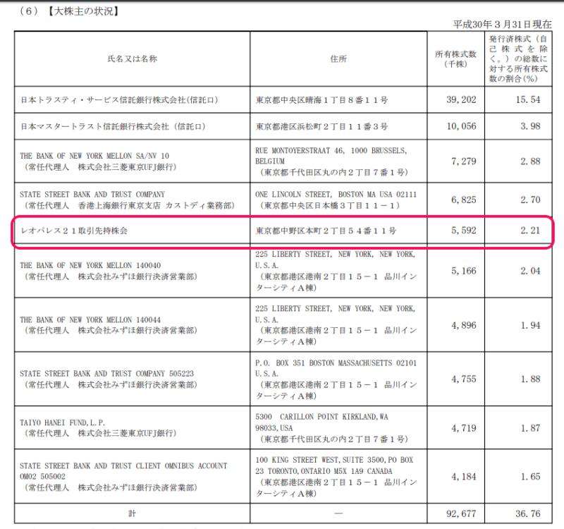 資料)レオパレス21平成303月期有価証券報告書