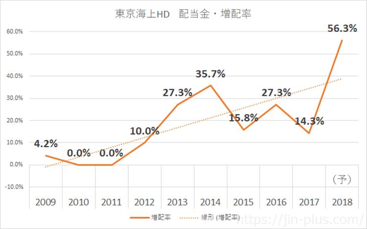 東京海上HD 増配率 2018年3月期