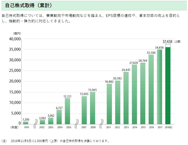 出典)NTT HP 自己株式の取得