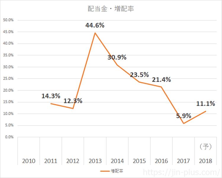 KDDI 増配率推移