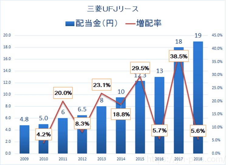 三菱UFJリース 配当金 増配率
