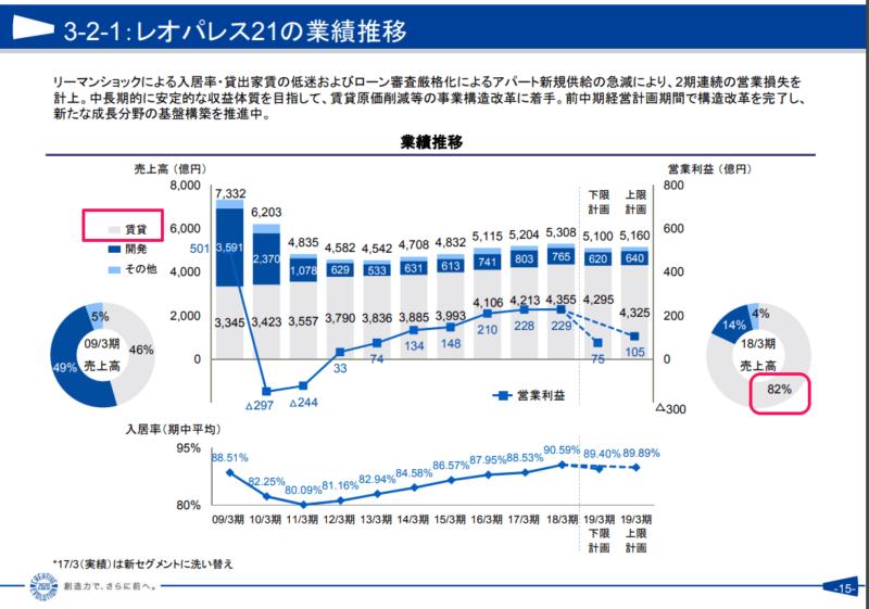 資料)レオパレス21平成31年3月期第3四半期プレゼンテーション資料 その2