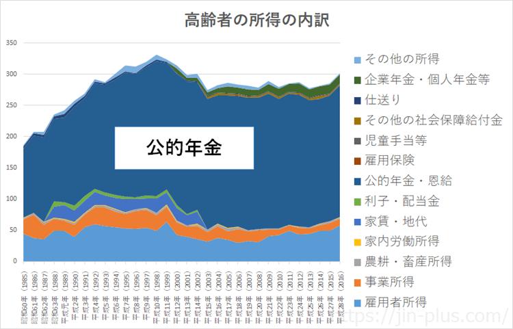 統計 平成29年国民生活基礎調査 高齢者の所得の内訳